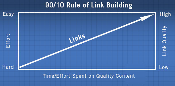 we need link building